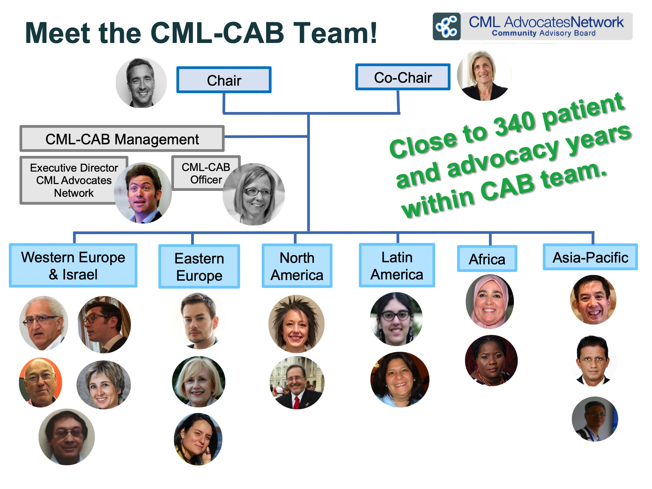 2021 03 31 CML CAB Composition Update