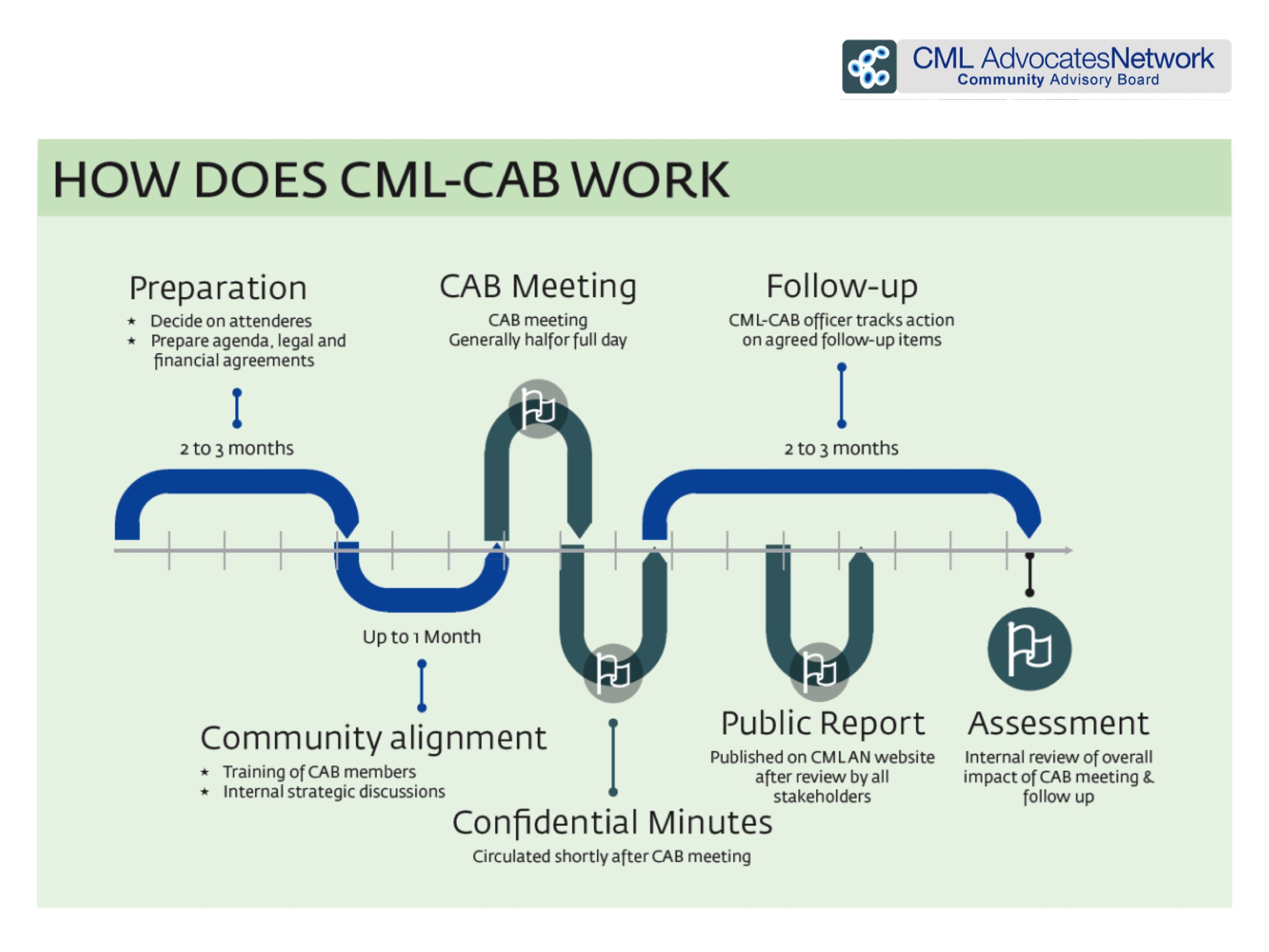 CABInfographic